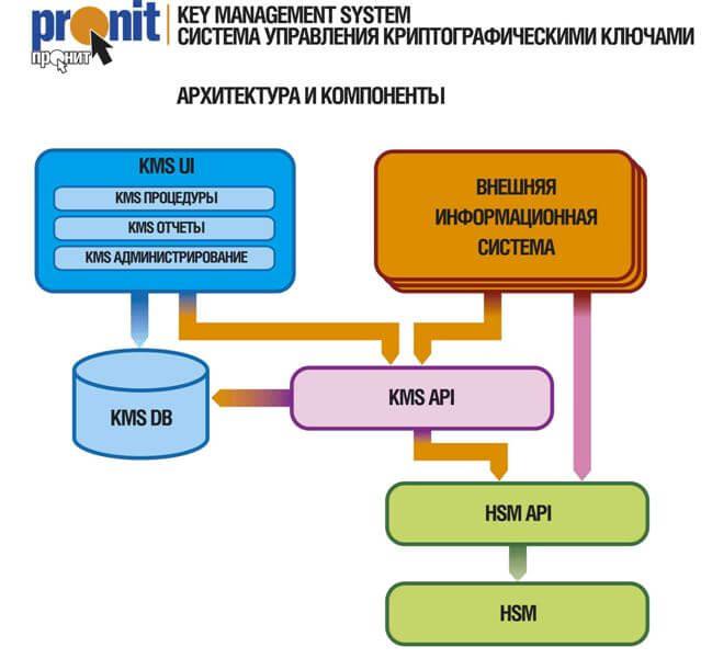 Логическая схема системы управления ключами Key Management System от компании ПРОНИТ.